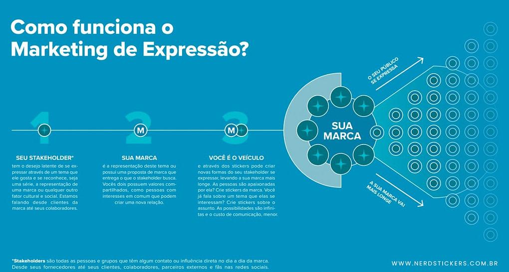 marketing-expressao
